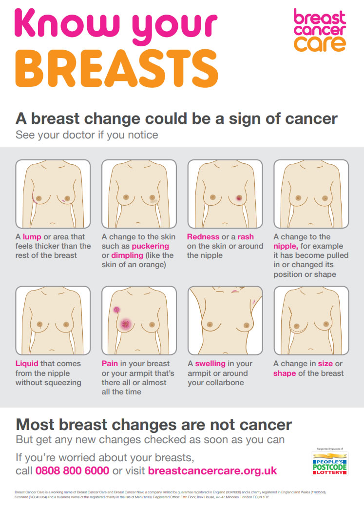 know-your-breast-cancer